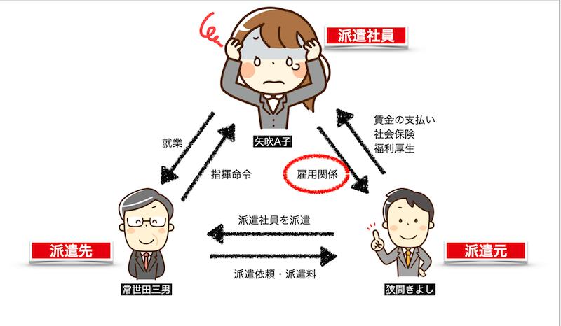 三者関係図